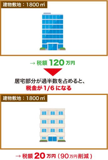 固定資産税の評価減の例3