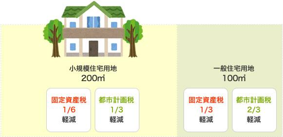 固定資産税の評価減の例1